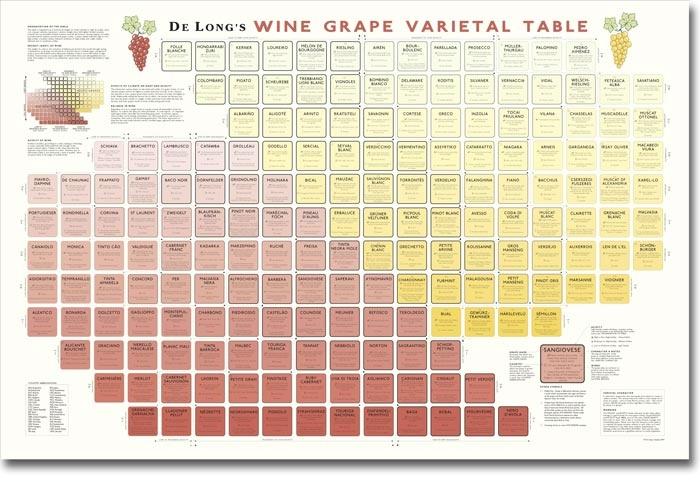 DeLong Wine Varietal Chart
