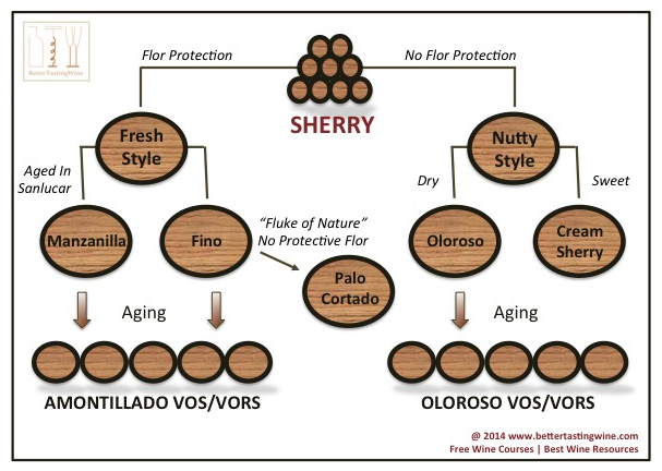 Sherry_Types
