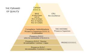 PiramideDellaQualita_ING