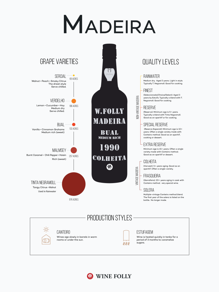 Madeira-Infographic